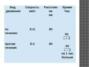 Вид движения Скорость км/ч Расстояние км Время Час. по течению Х+2 80 против