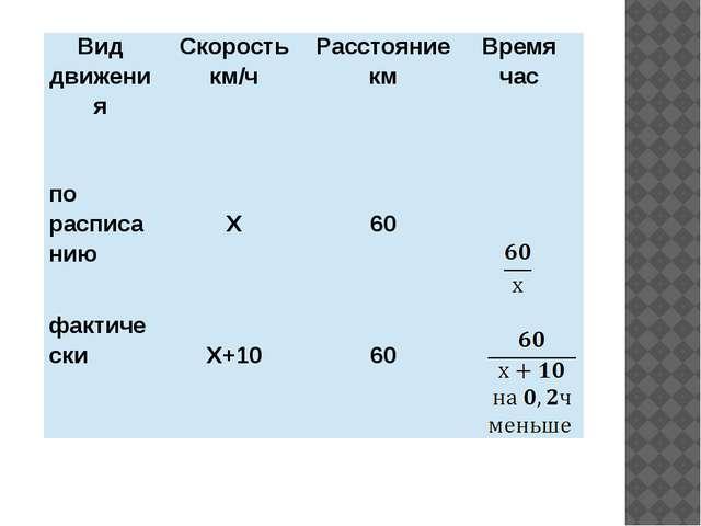 Вид движения Скорость км/ч Расстояние км Время час по расписанию Х 60 фактич...