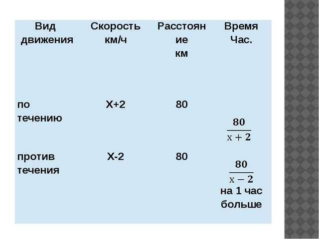 Вид движения Скорость км/ч Расстояние км Время Час. по течению Х+2 80 против...