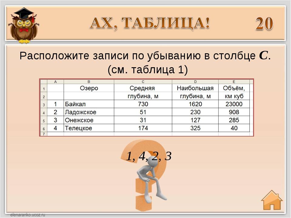 1, 4, 2, 3 Расположите записи по убыванию в столбце С. (см. таблица 1)