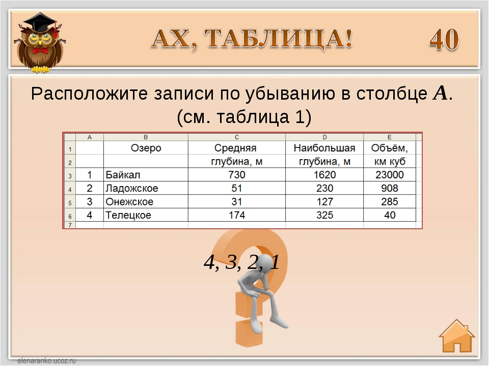 4, 3, 2, 1 Расположите записи по убыванию в столбце А. (см. таблица 1)