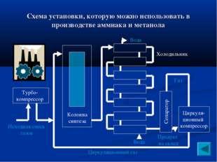 Схема установки, которую можно использовать в производстве аммиака и метанола