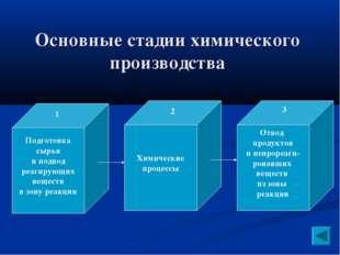 Основные стадии химического производства Подготовка сырья и подвод реагирующи