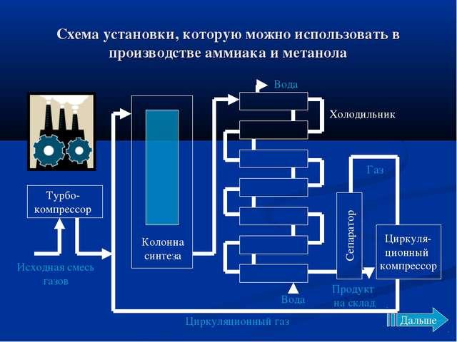 Схема установки, которую можно использовать в производстве аммиака и метанола...