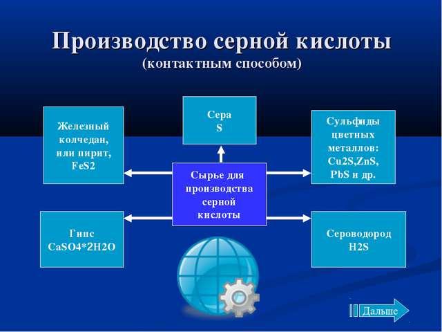 Производство серной кислоты (контактным способом) Сырье для производства серн...