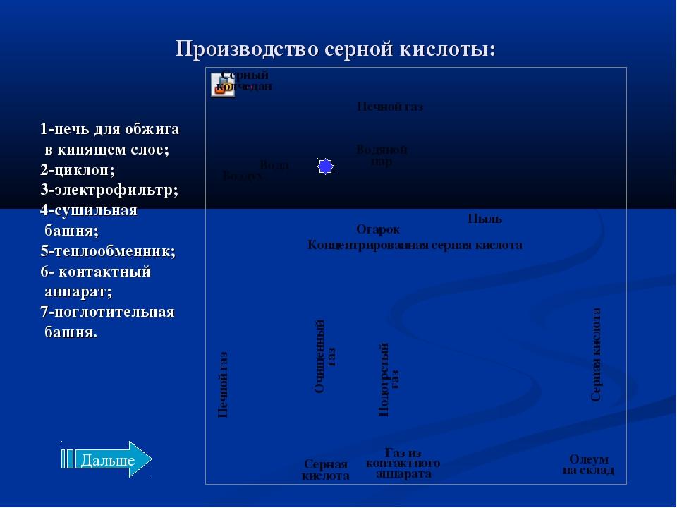 Производство серной кислоты: Концентрированная серная кислота Огарок Пыль Воз...