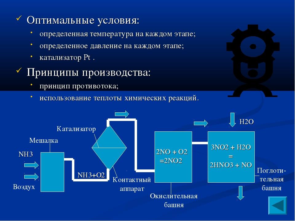 Оптимальные условия: определенная температура на каждом этапе; определенное д...