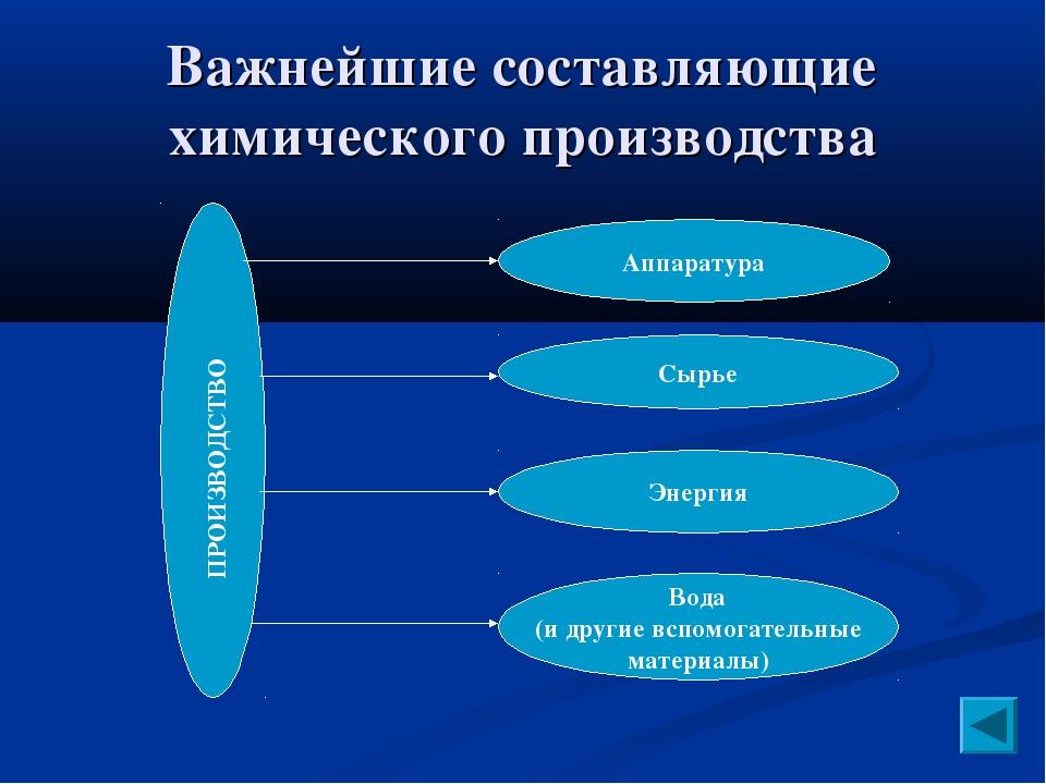 Важнейшие составляющие химического производства Аппаратура Сырье Энергия Вода...