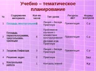 Учебно – тематическое планирование №Содержание материалаКол-во часовТип ур