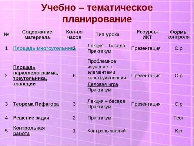 Учебно – тематическое планирование №Содержание материалаКол-во часовТип ур...