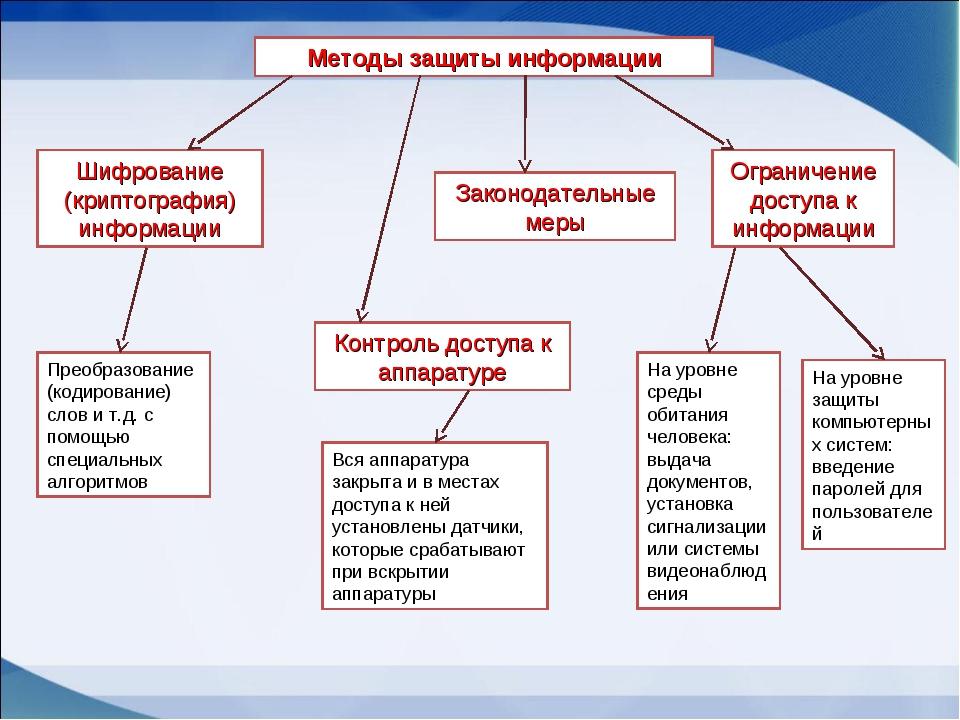 Методы защиты информации Ограничение доступа к информации Шифрование (криптог...