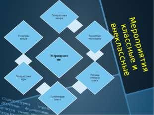 Мероприятия классные и внеклассные Социокультурная модель PROчтение: формиров