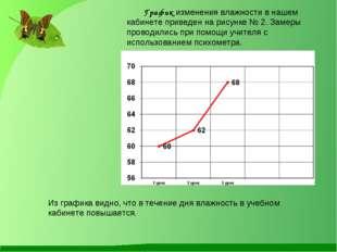 График изменения влажности в нашем кабинете приведен на рисунке № 2. Замеры п