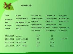 Таблица № 1 Дата проведе-ния экспери-ментаВремя эксперимента (интервал и его