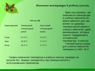 Изменение температуры в учебных классах. Здесь мы изучаем, как изменяется тем