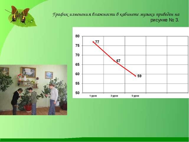 График изменения влажности в кабинете музыки приведен на рисунке № 3.