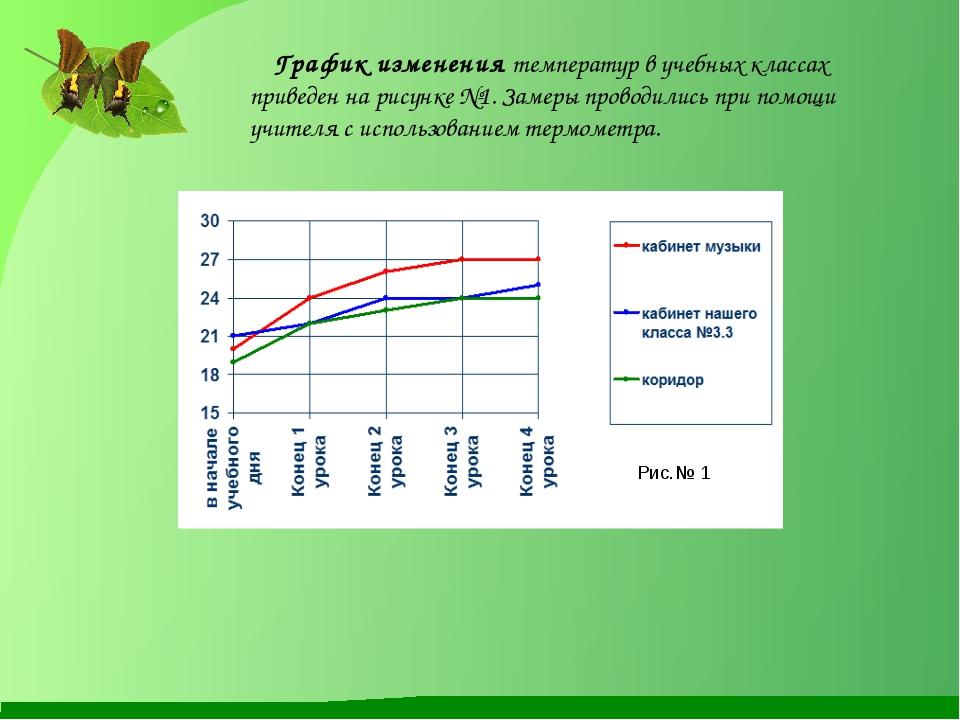 График изменения температур в учебных классах приведен на рисунке №1. Замеры...