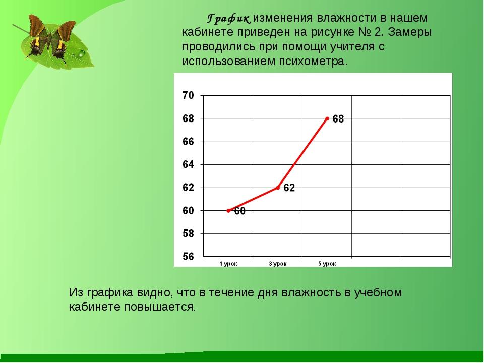 График изменения влажности в нашем кабинете приведен на рисунке № 2. Замеры п...