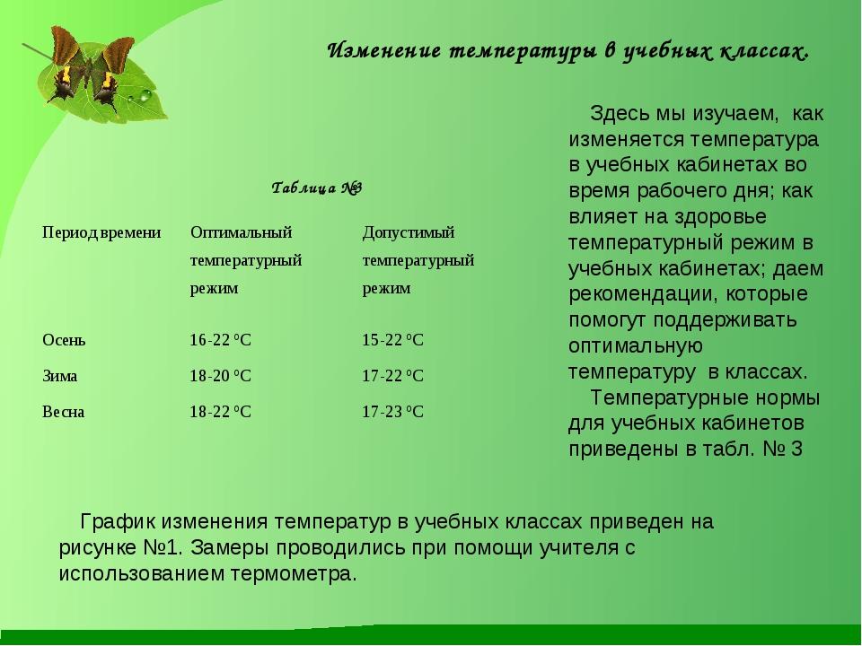 Изменение температуры в учебных классах. Здесь мы изучаем, как изменяется тем...