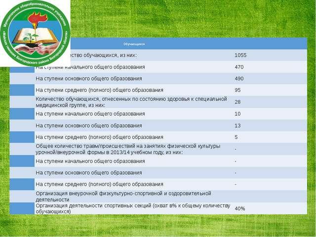 Обучающиеся  Общее количество обучающихся, из них: 1055 На ступени начально...