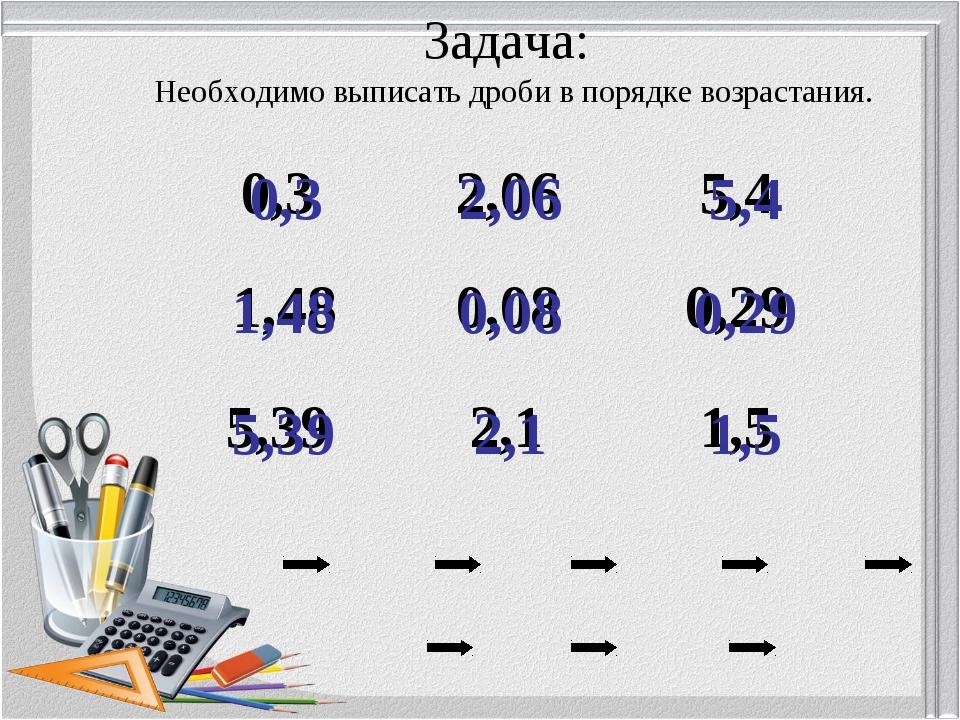Задача: Необходимо выписать дроби в порядке возрастания. 0,08 0,29 0,3 1,48 1...