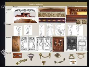 Элементы стилей мебели  Модерн Ампир Классицизм Цоколь Ножки  Фасад  Ру