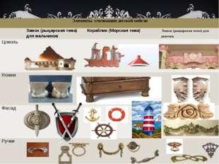 Элементы стилизации детской мебели Замок (рыцарская тема) для мальчиков Кора