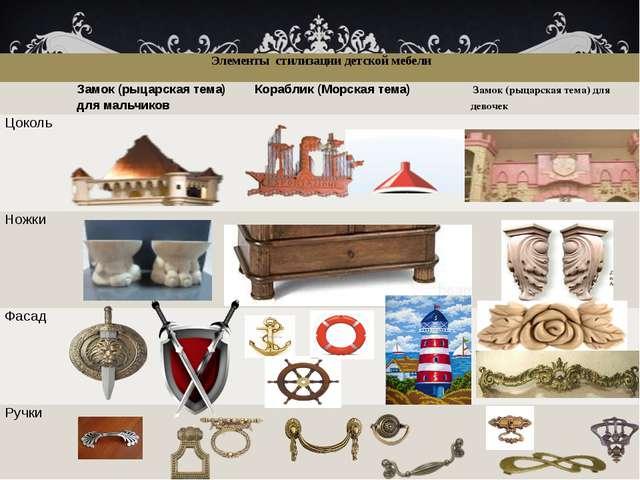 Элементы стилизации детской мебели Замок (рыцарская тема) для мальчиков Кора...