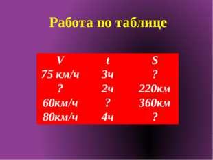 Работа по таблице V t S 75км/ч 3ч ? ? 2ч 220км 60км/ч ? 360км 80км/ч 4ч ?