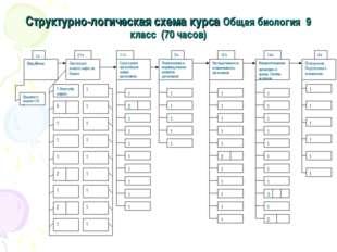 Структурно-логическая схема курса Общая биология 9 класс (70 часов)