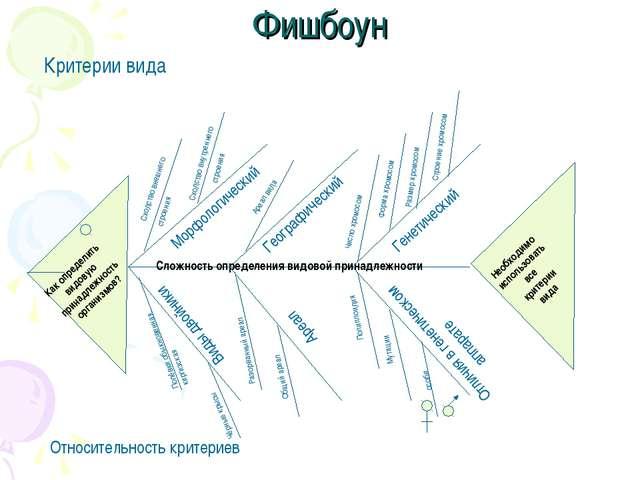 Фишбоун Критерии вида Как определить видовую принадлежность организмов? Необх...