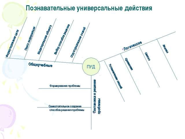Познавательные универсальные действия ПУД Постановка и решение проблемы Форми...