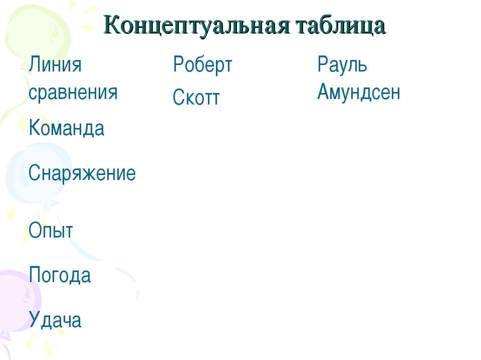 Концептуальная таблица Линия сравненияРоберт СкоттРауль Амундсен Команда...