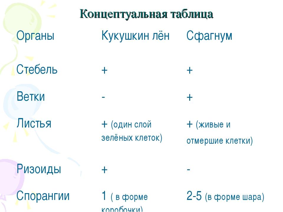 Концептуальная таблица  ОрганыКукушкин лёнСфагнум Стебель++ Ветки-+...