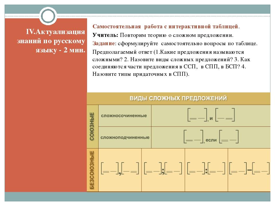IV.Актуализация знаний по русскому языку - 2 мин. Самостоятельная работа с ин...