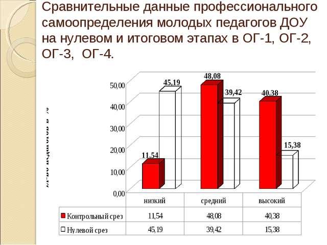 Сравнительные данные профессионального самоопределения молодых педагогов ДОУ...