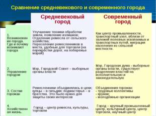 Сравнение средневекового и современного города Средневековый городСовременн
