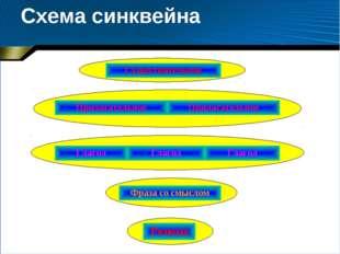 Схема синквейна  Существительное ПрилагательноеПрилагательное ГлаголГлагол