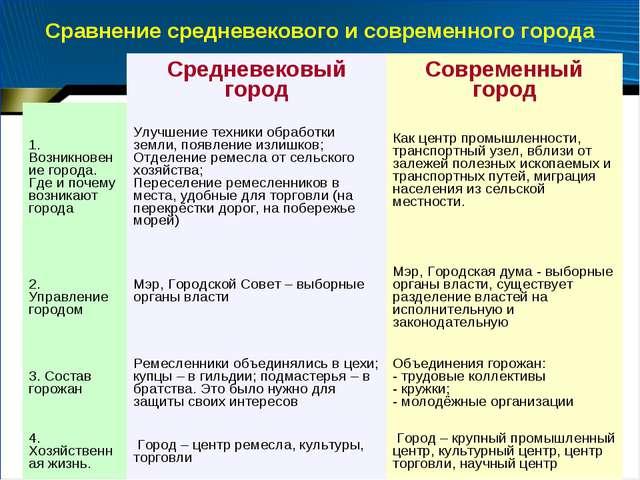 Сравнение средневекового и современного города Средневековый городСовременн...