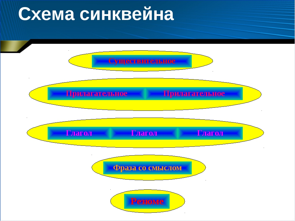 Схема синквейна  Существительное ПрилагательноеПрилагательное ГлаголГлагол...