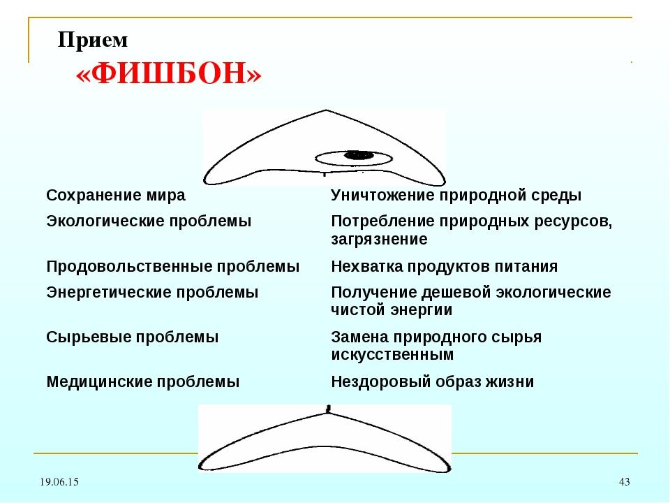 * * Прием «ФИШБОН» Сохранение мираУничтожение природной среды Экологические...