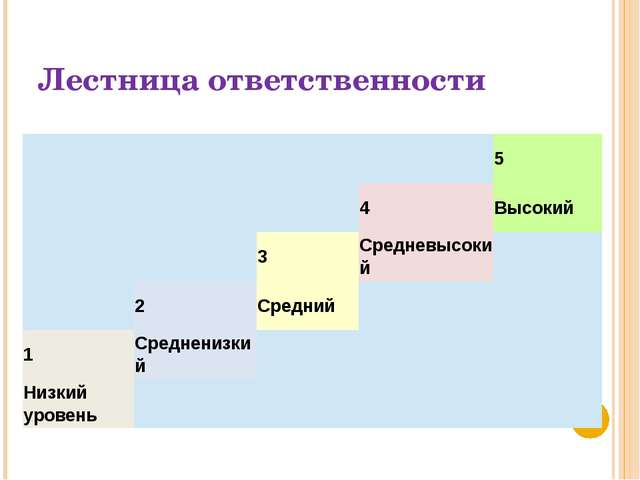 Лестница ответственности 5 4 Высокий 3 Средневысокий 2 Средний 1 Средненизкий...