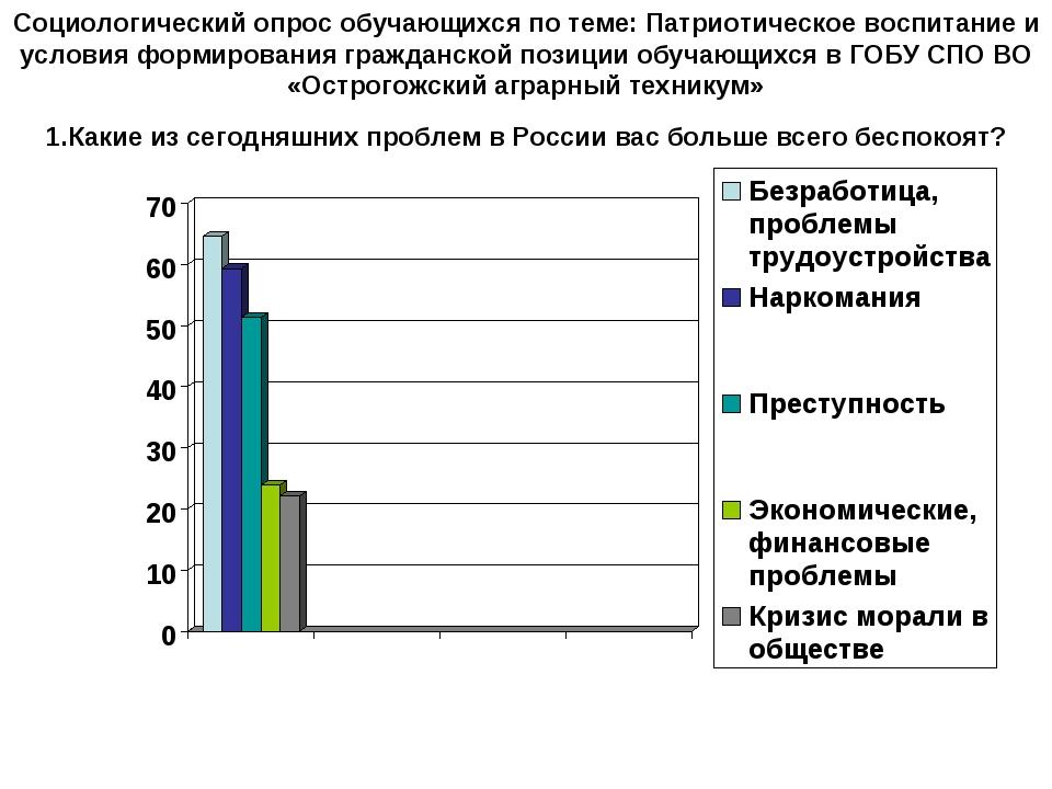 Социологический опрос обучающихся по теме: Патриотическое воспитание и услови...