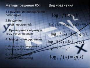Методы решения ЛУ:Вид уравнения 1.Применение определения логарифма 2.Введ