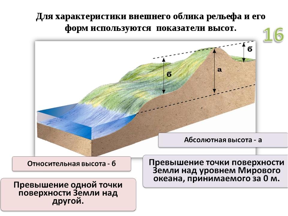 Для характеристики внешнего облика рельефа и его форм используются показатели...