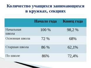 Количество учащихся занимающихся в кружках, секциях Начало года Конец года На