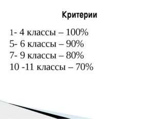 1- 4 классы – 100% 5- 6 классы – 90% 7- 9 классы – 80% 10 -11 классы – 70% Кр