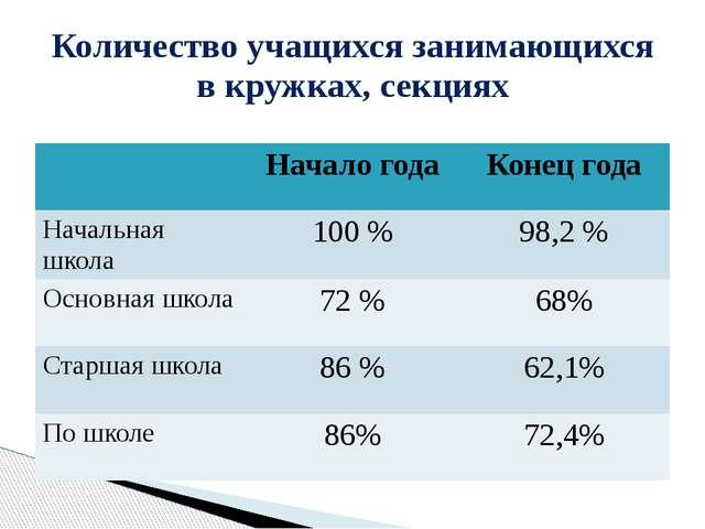 Количество учащихся занимающихся в кружках, секциях Начало года Конец года На...