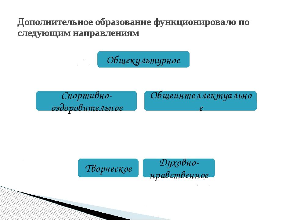 Дополнительное образование функционировало по следующим направлениям