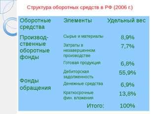 Норматив – показывает конкретное количество оборотных средств, необходимых дл